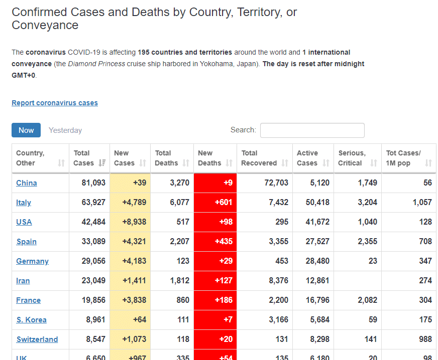 chart of covid cases by country