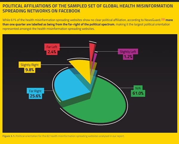 political affiliations of health misinformation
