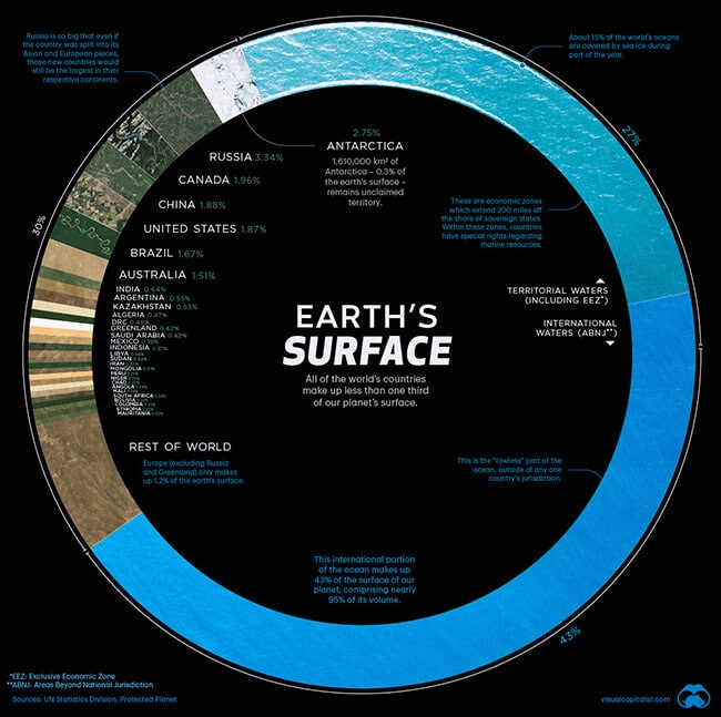 Earth's Surface percentages